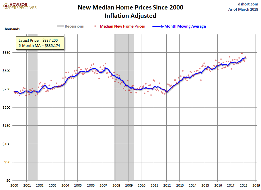 New home sales post second highest gain since the recession
