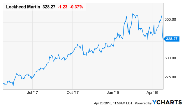 $12.64 Billion in Sales Expected for Lockheed Martin (LMT) This Quarter