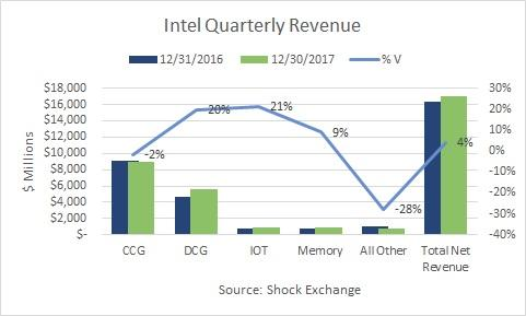 Data centre chip business boosts Intel earnings