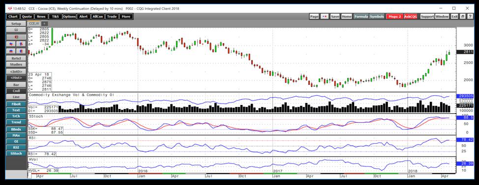 7d5606beff4b Cocoa Screams Higher - iPath Bloomberg Cocoa Subindex Total Return ...