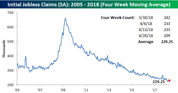 Jobless Claims Doing The Limbo