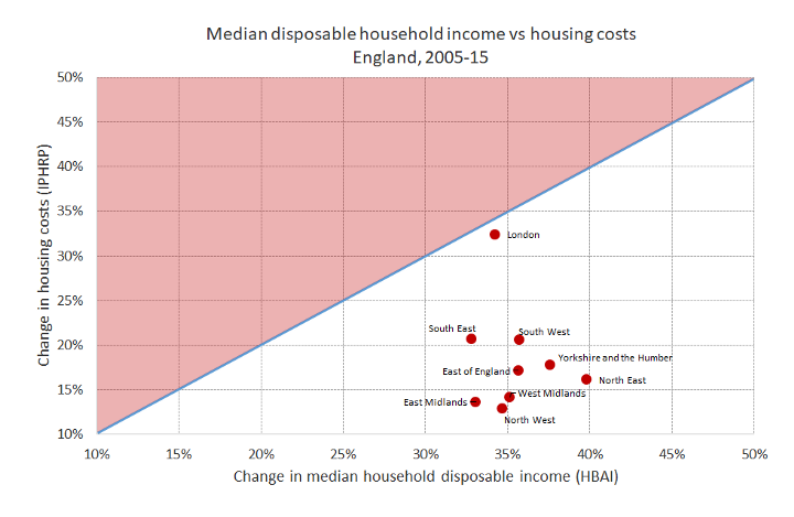 Housing Part 294 Rent Inflation In The Uk Vs The Us