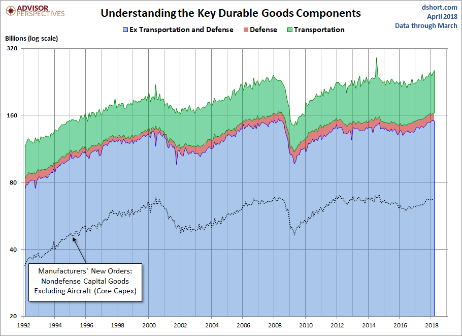 US Durable Goods Orders Jump 2.6% On Continued Spike In Aircraft Demand