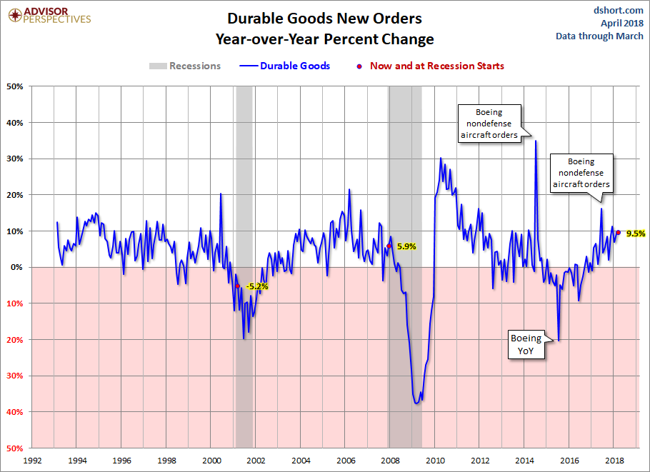 Durable Goods Orders Rose 2.6% in March
