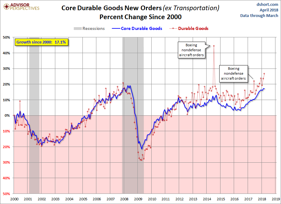 USA  headline durable goods orders rise strongly in March