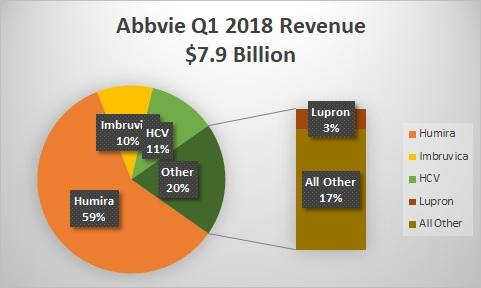 AbbVie beats quarterly revenue estimates, raises earnings forecast