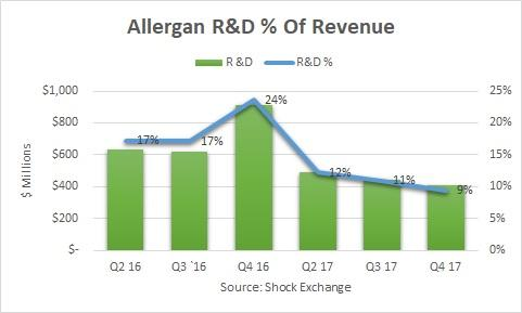 Allergan: Q1 Results Could Convince Bulls Growth Is Dead