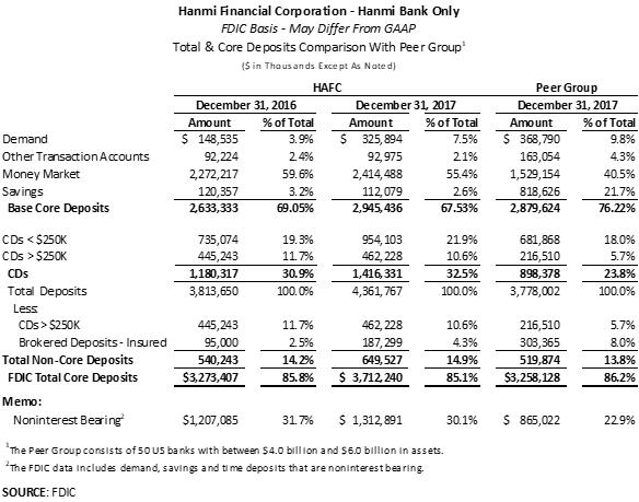 Hanmi Financial: Compounding Shareholder Value Plus Growing