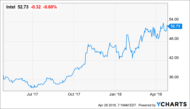 Intel Corporation (INTC) Sets 52-Week High at $52.73