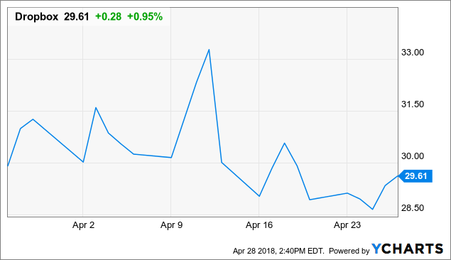 Docusign ipo share price