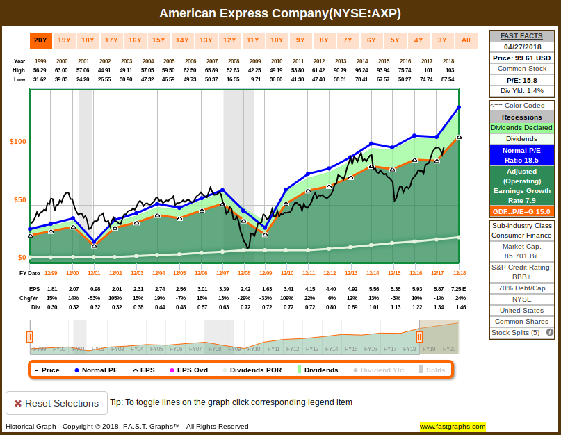 How Far Could American Express Fall American Express Company