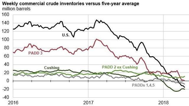 Oil 5-year Average