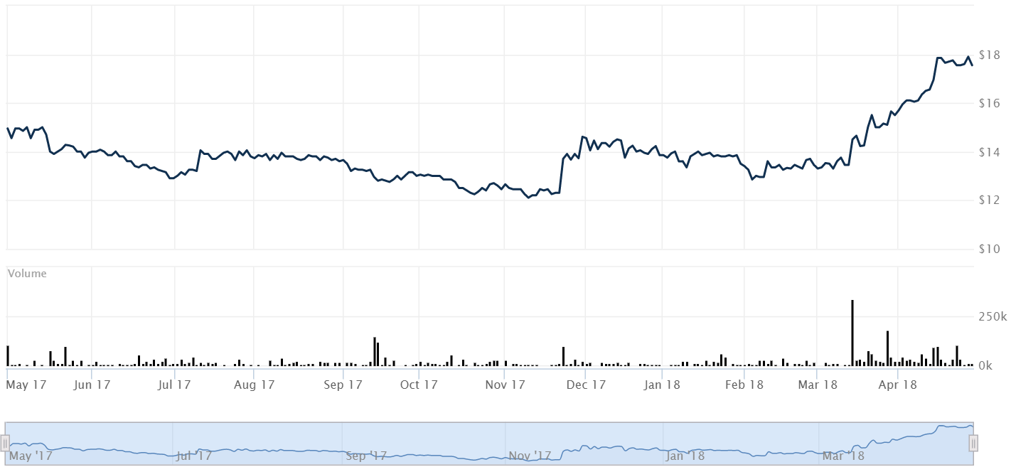 AstroNova Holds An 8% Upside - AstroNova, Inc  (NASDAQ:ALOT