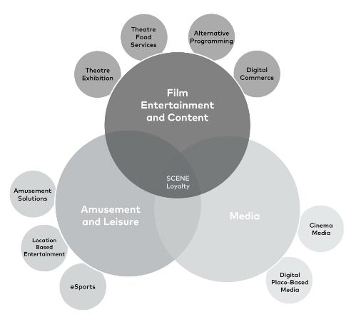 Cineplex, The Hidden Canadian Gem - Part-1: A Changing