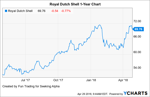 Royal Dutch Shell A Spotless Balance Sheet Royal Dutch Shell Plc