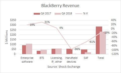 BlackBerry Ltd (BB) Issued to Announce Revenue on Tuesday