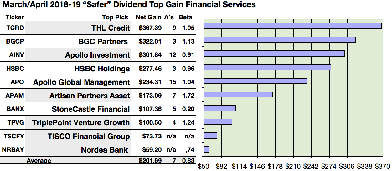 28 Of 100 Financial Services 'Safer' Dividend Stocks For ...
