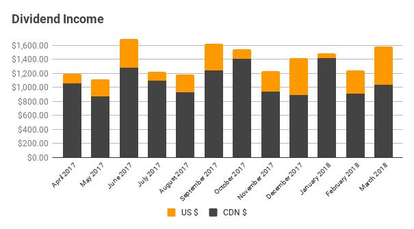 Dividend Income - March 2018