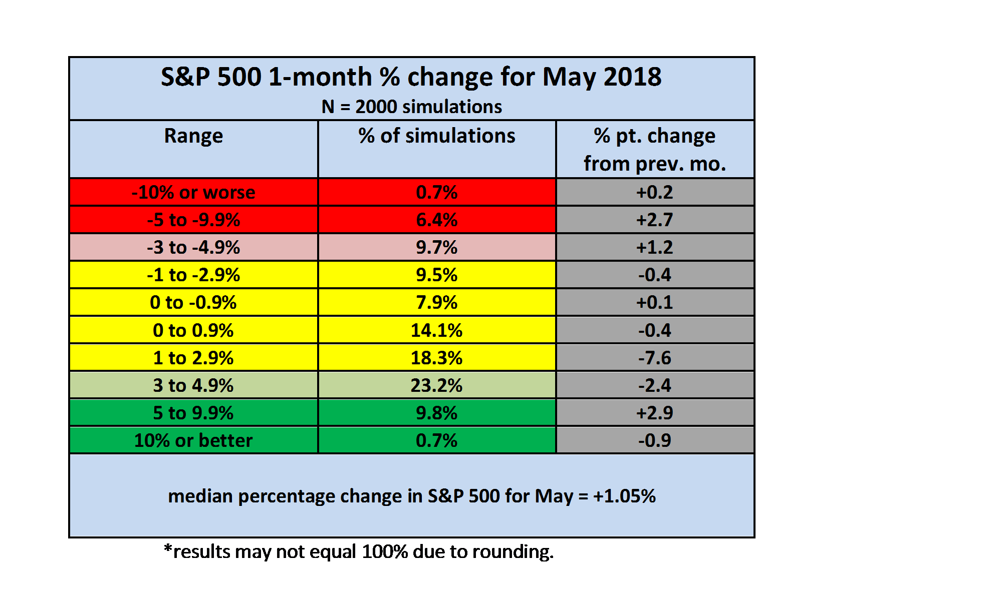 Monthly S&P 500 Outlook For May 2018: Negative Tail Risk Gradually Rising