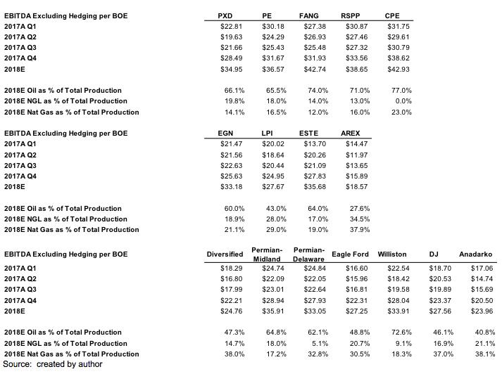 U S  Shale: NAV Analysis Of Permian Basin - Midland Basin E&Ps