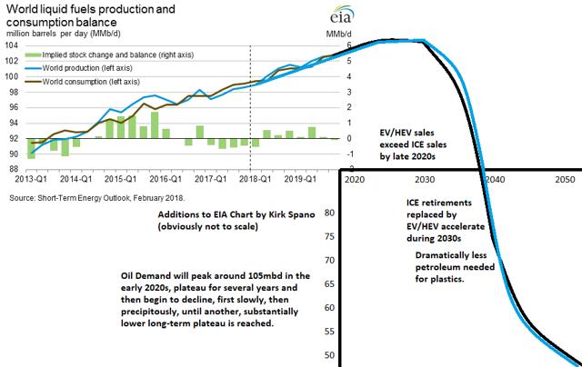 Oil Demand Supply