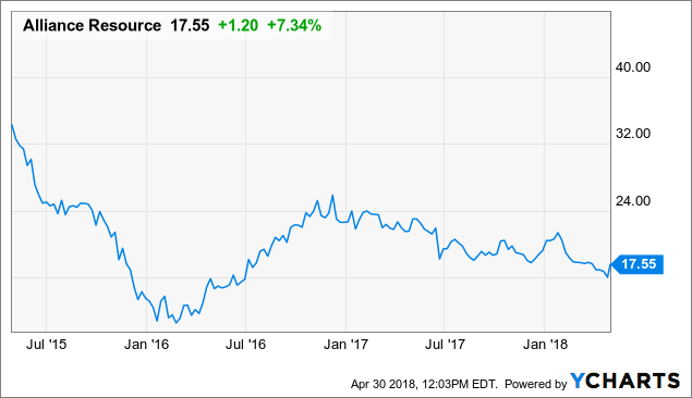 Alliance Resource Partners (ARLP) Issues Earnings Results