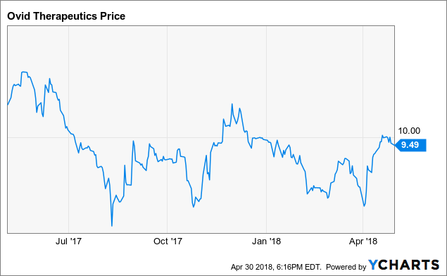 Ovid Therapeutics: Beaten Down IPO With Upcoming 2018 Catalysts