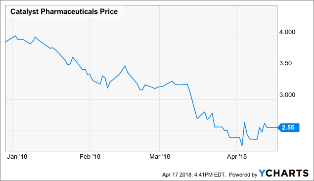 Institutional Investors Give Their Vote Of Confidence For Catalyst Pharmaceuticals