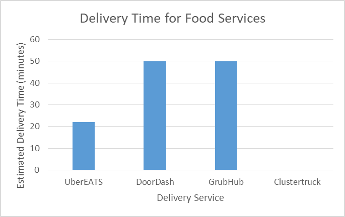 UberEats: A Promising Competitor - MSU Eli Broad Student Research