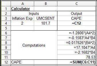Infl Exp Cons Sent and CAPE