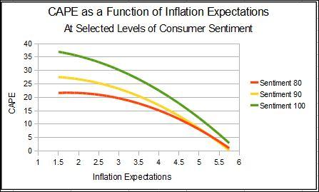 CAPE Inflation