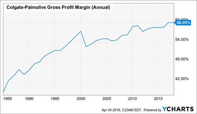 Analysts Estimates And Ratings Colgate-Palmolive Co