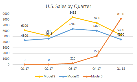 Tesla sales figures