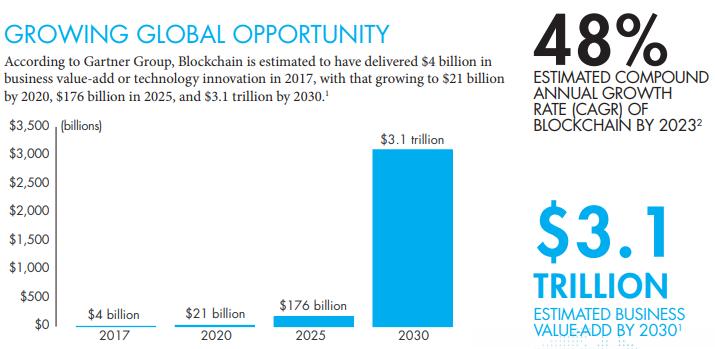 Best Etf For 2020.4 Blockchain Etfs Which One Should You Choose Seeking Alpha