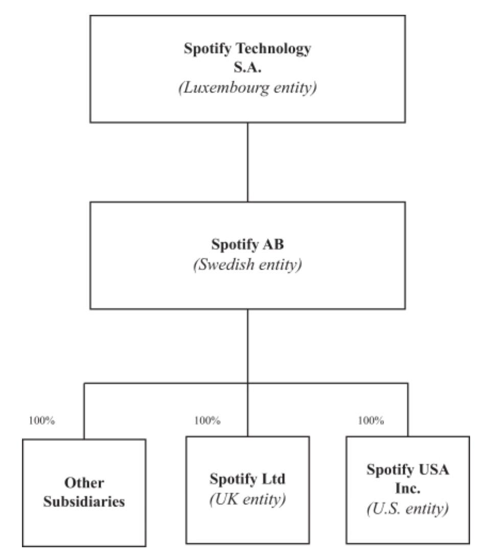 Ownership structure spotify after ipo