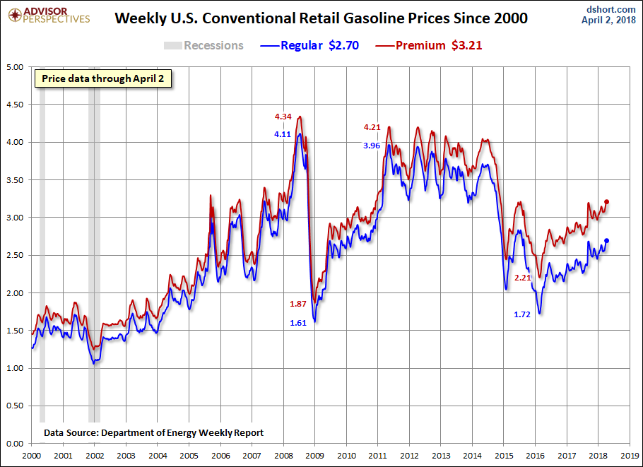 The Next Chart Is A Monthly Overlay Of West Texas Light Crude B And Unleaded Gasoline End Day Spot Prices Gaso