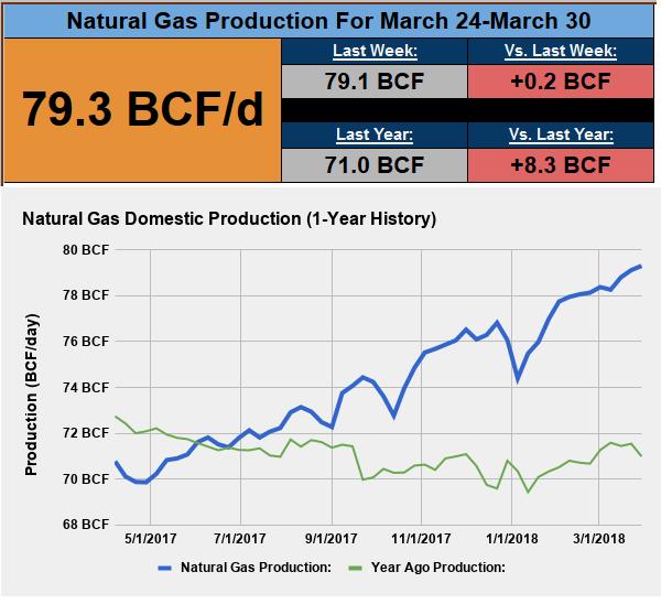 Lng Versus Natural Gas