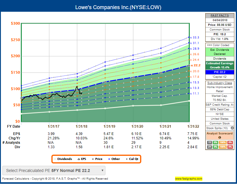 The Bullish Case For Lowes Lowes Companies Inc Nyselow
