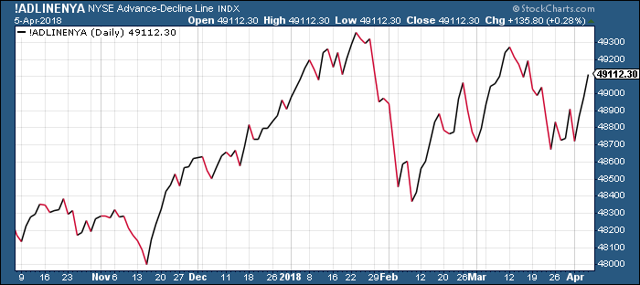 NYSE Advance-Decline Line