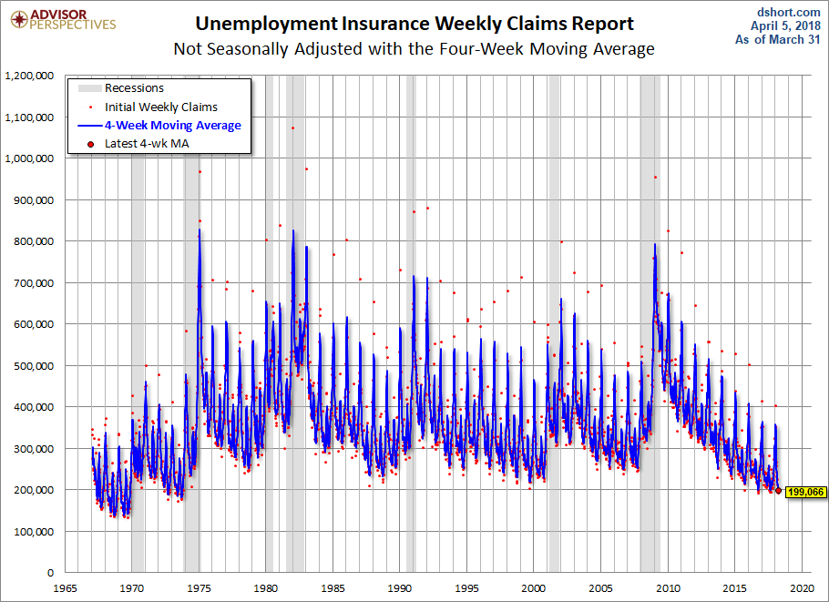 US Jobless Claims Climb More Than Expected To 242000