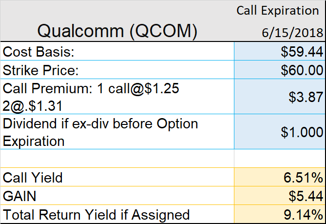 QUALCOMM Incorporated (QCOM) expected to reach average price target of $69.98
