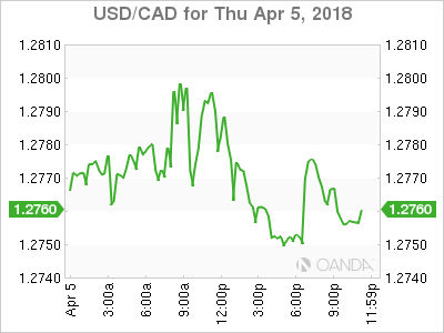 usdcad Canadian dollar graph, April 5, 2018
