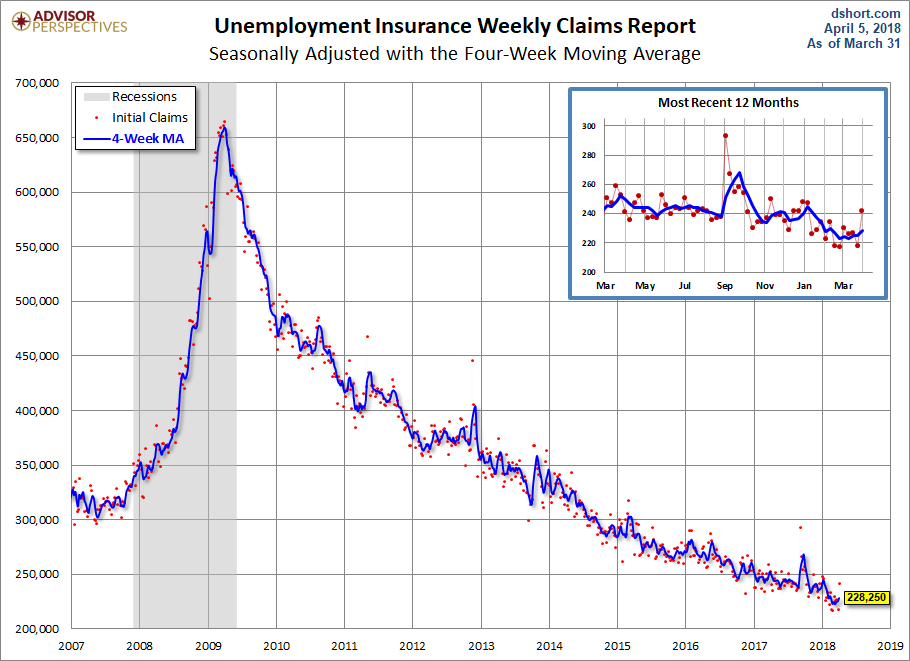 USA jobless claims rebound last week