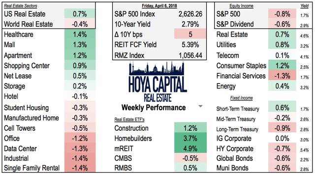 weekly performance REITs