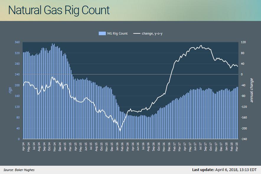 Natural Gas Drilling Stocks