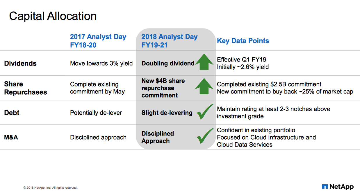 NetApp (NTAP) Announces $0.20 Quarterly Dividend