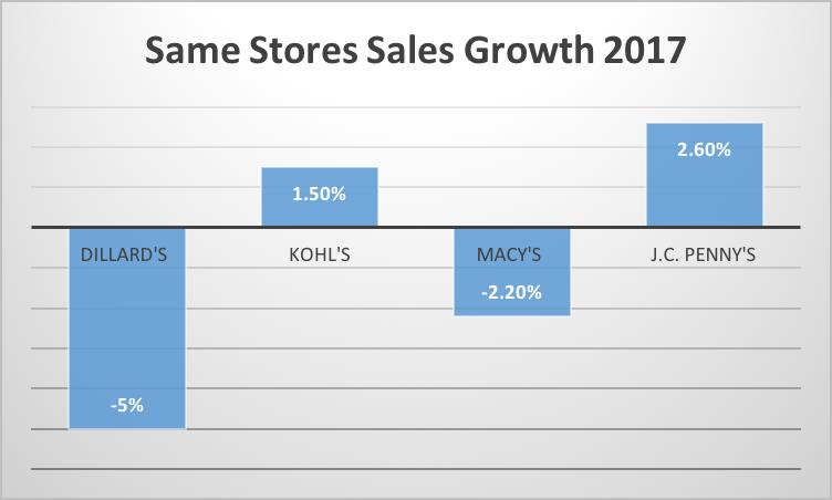 Kohls The Retail Company Of The Future Kohls Corporation Nyse