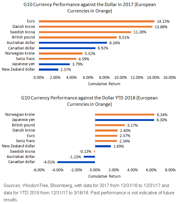 Trends Of The G10 Dollar Weakness But Shifting Leadership Has Been Rule From 2017 To 2018