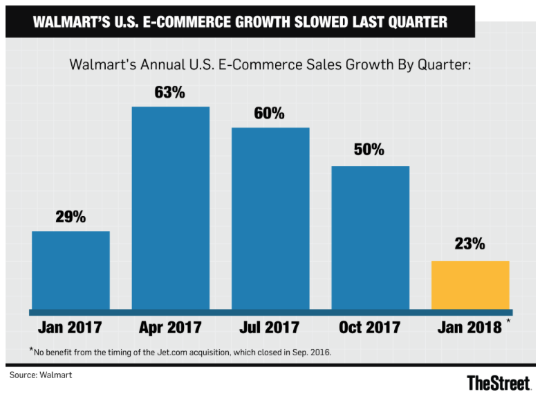 Stock With Upside & Dividend Yield: Walmart Inc. (NYSE:WMT)