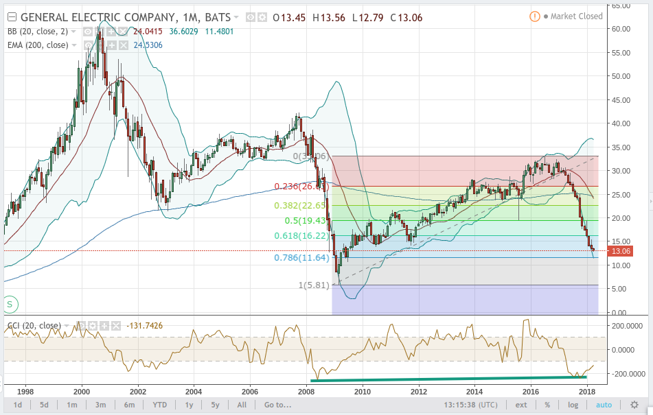 Intermediate Trend - General Electric Company (GE)
